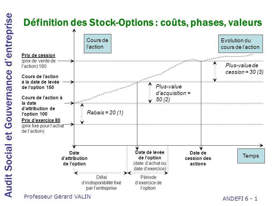 Définition des Stock-Options : coûts, phases, valeurs
