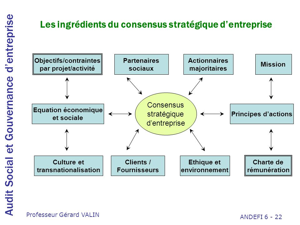 Les ingrédients du consensus stratégique d'entreprise