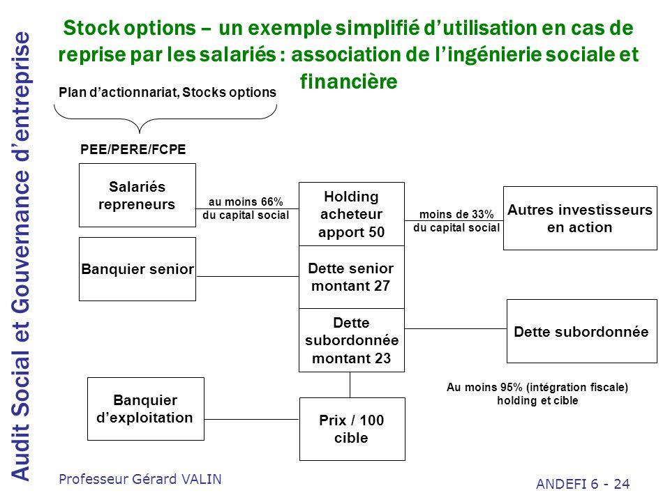 Stock options – un exemple simplifié d'utilisation en cas de reprise par les salariés : association de l'ingénierie sociale et financière