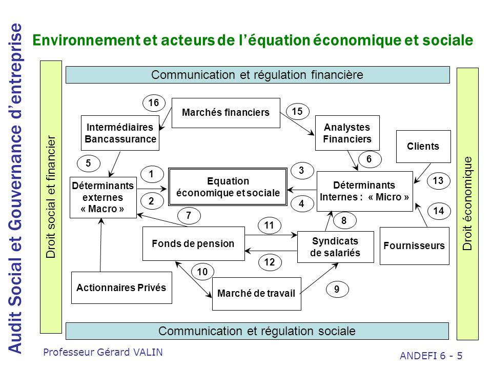 Environnement et acteurs de l'équation économique et sociale