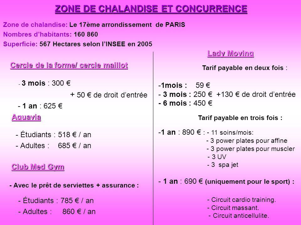 ZONE DE CHALANDISE ET CONCURRENCE