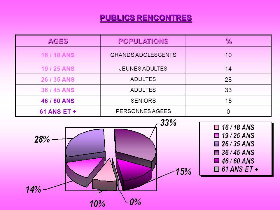 PUBLICS RENCONTRES AGES POPULATIONS % 16 / 18 ANS 10 19 / 25 ANS 14