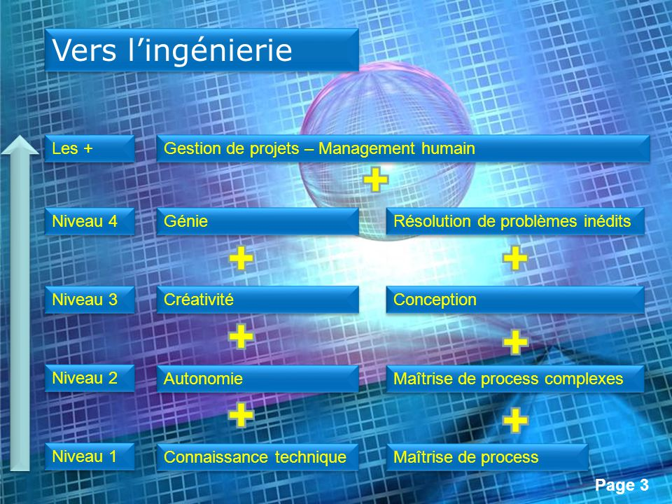 Vers l'ingénierie Les + Gestion de projets – Management humain