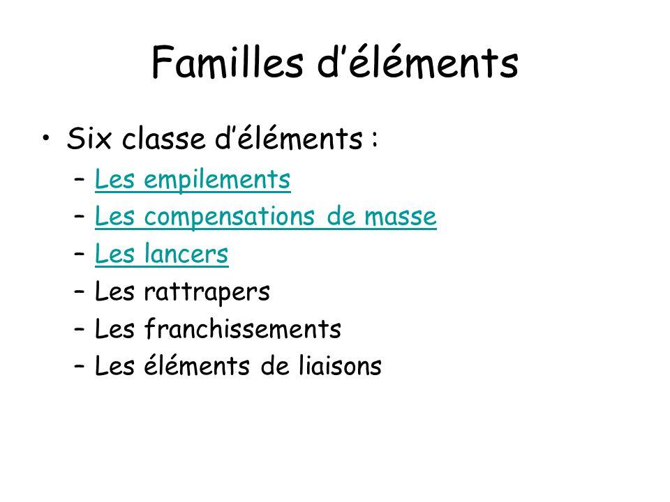 Familles d'éléments Six classe d'éléments : Les empilements