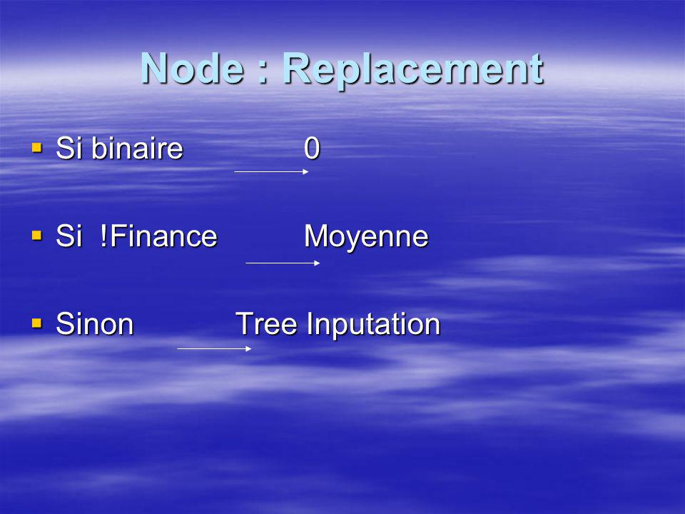 Node : Replacement Si binaire 0 Si !Finance Moyenne