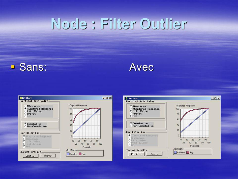 Node : Filter Outlier Sans: Avec