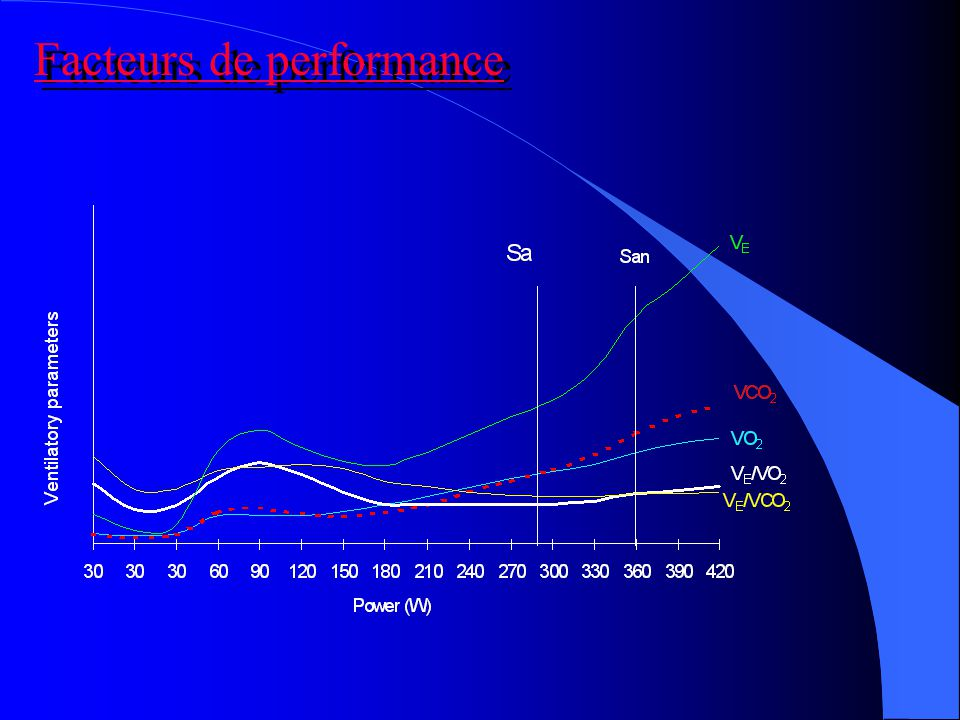 Facteurs de performance
