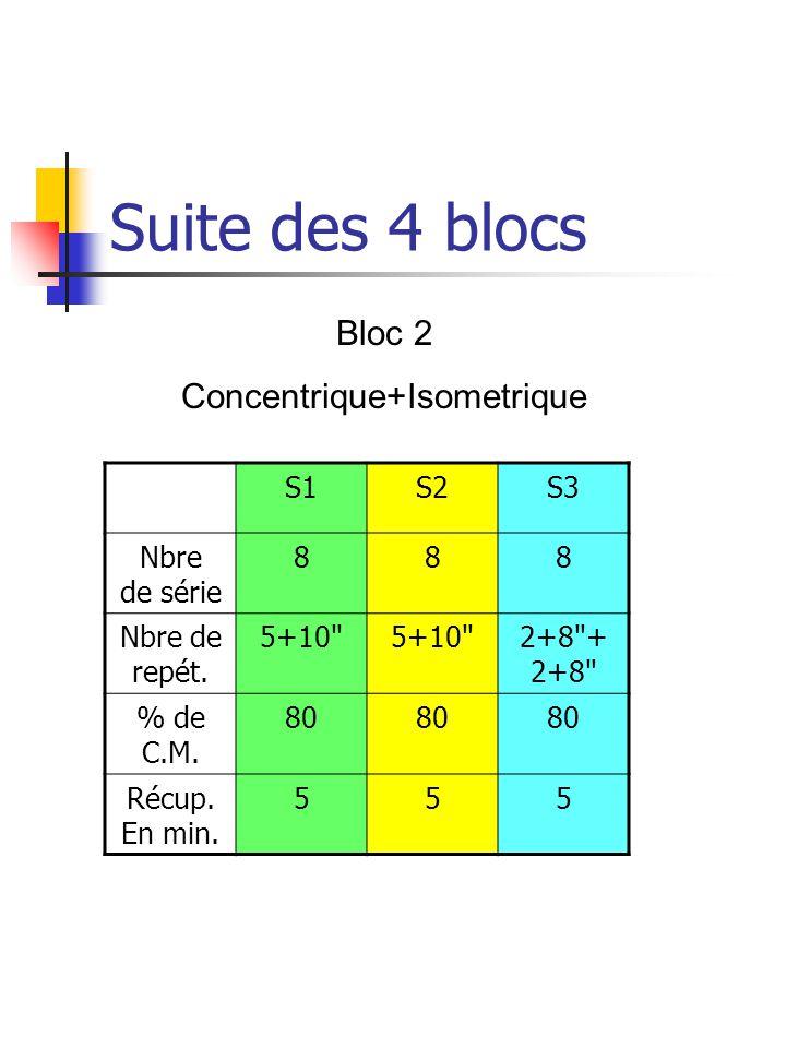 Concentrique+Isometrique