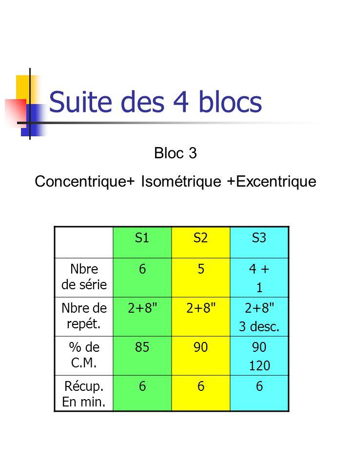 Concentrique+ Isométrique +Excentrique
