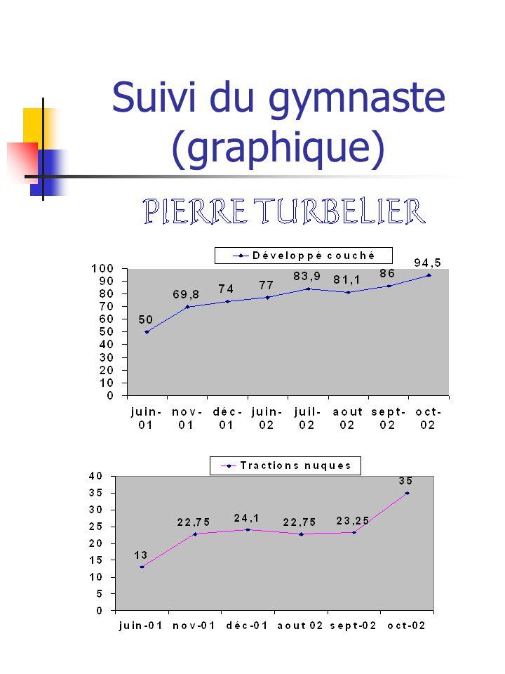 Suivi du gymnaste (graphique)