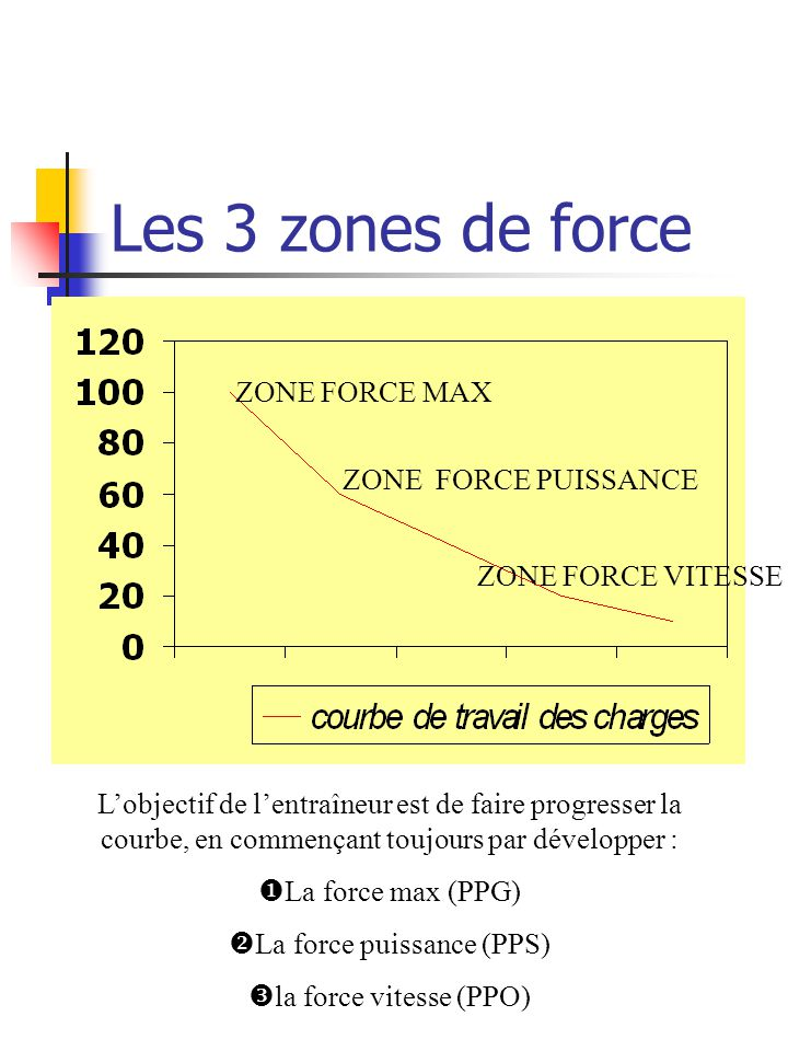 Les 3 zones de force ZONE FORCE MAX ZONE FORCE PUISSANCE