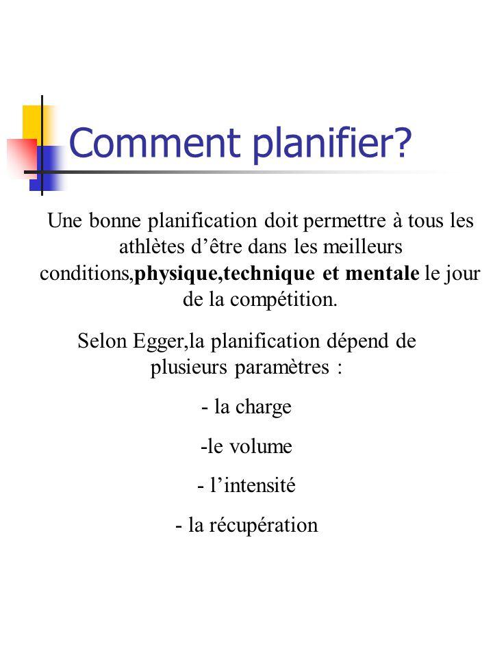 Selon Egger,la planification dépend de plusieurs paramètres :
