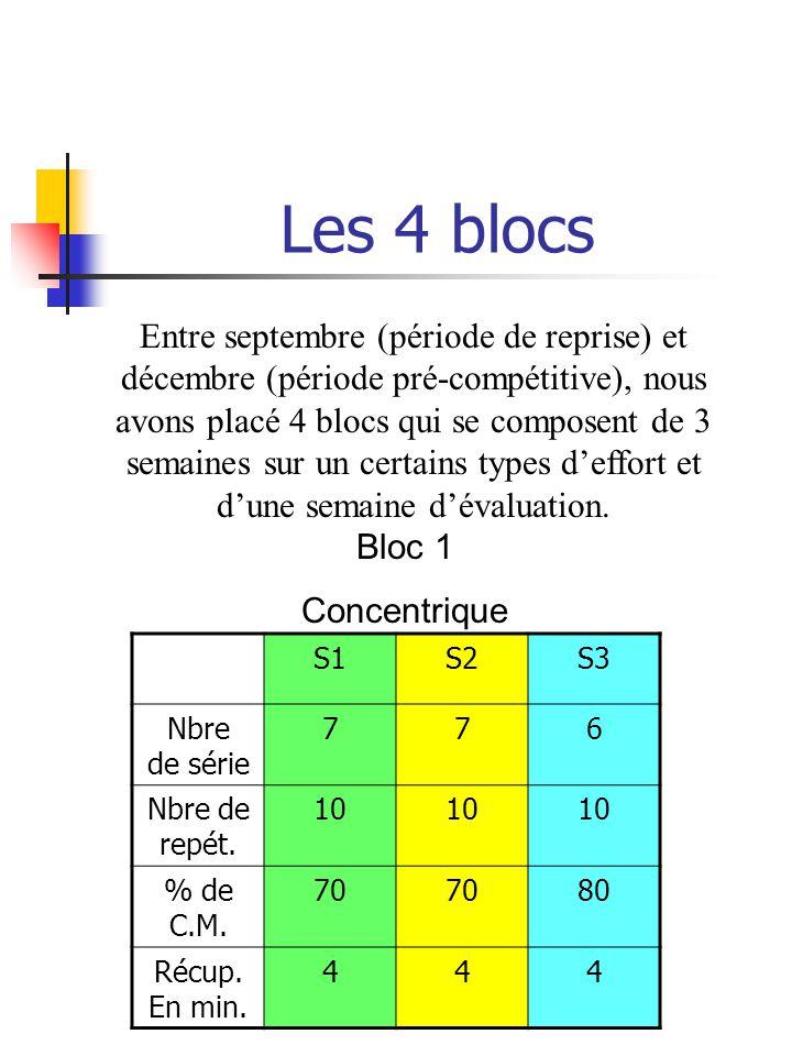 Les 4 blocs