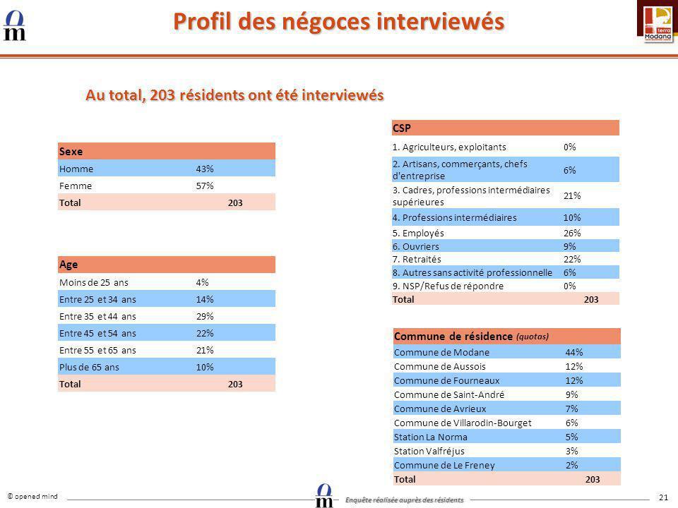 Profil des négoces interviewés