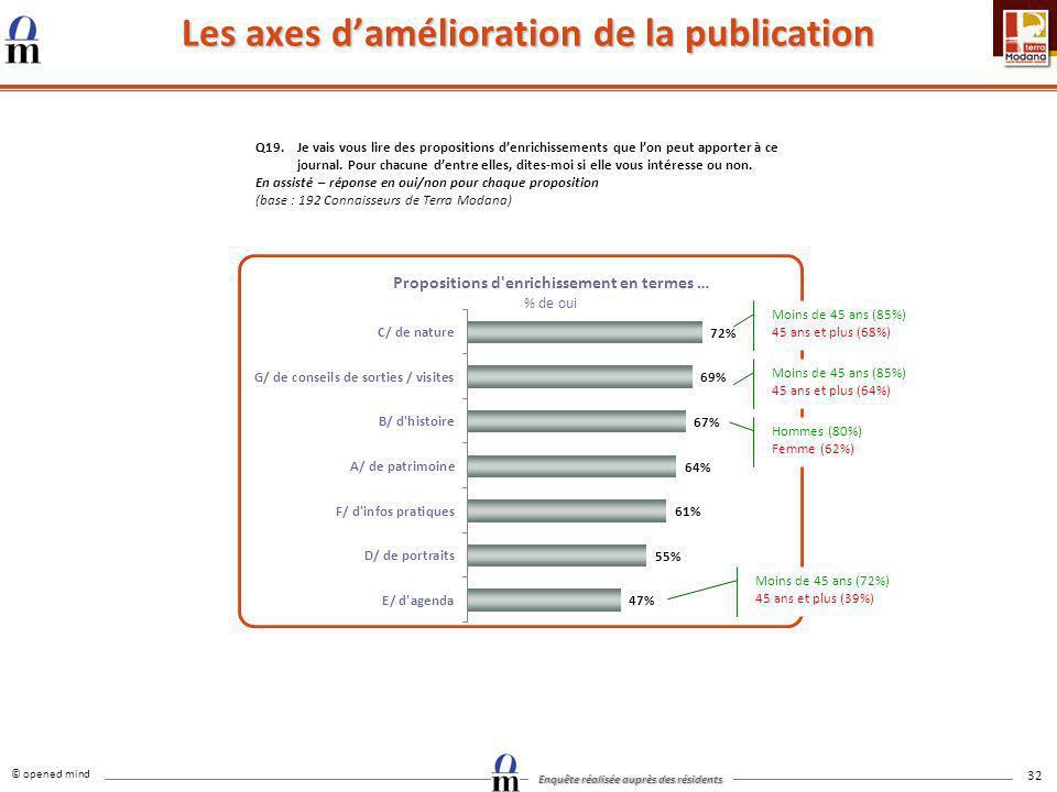 Les axes d'amélioration de la publication