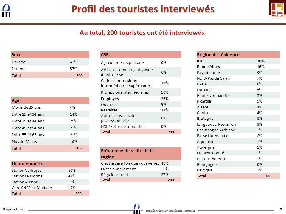 Profil des touristes interviewés