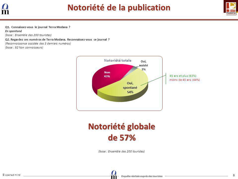 Notoriété de la publication