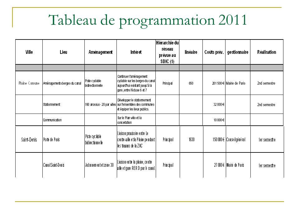 Tableau de programmation 2011
