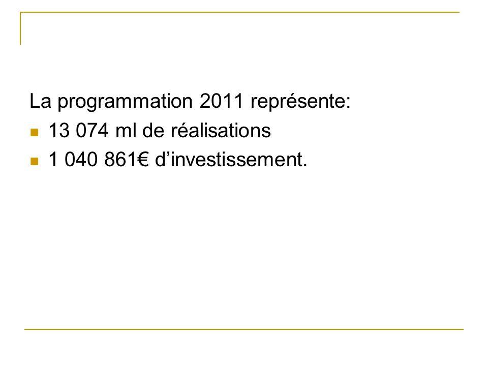 La programmation 2011 représente: