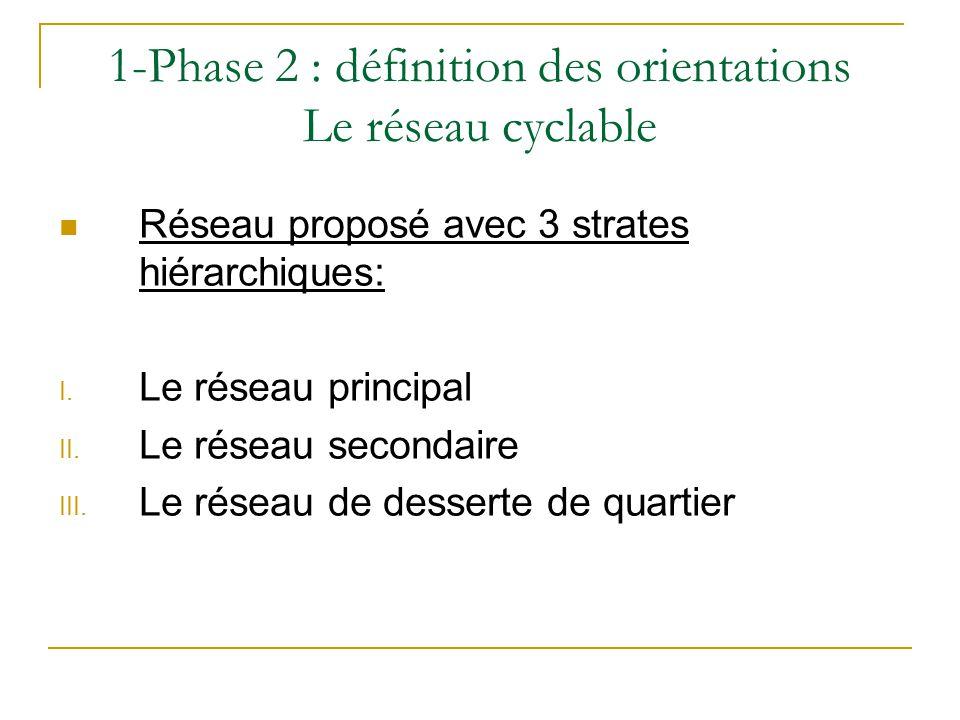 1-Phase 2 : définition des orientations Le réseau cyclable