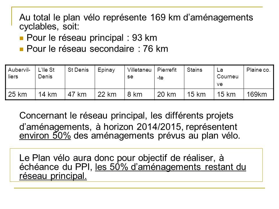 Pour le réseau principal : 93 km Pour le réseau secondaire : 76 km