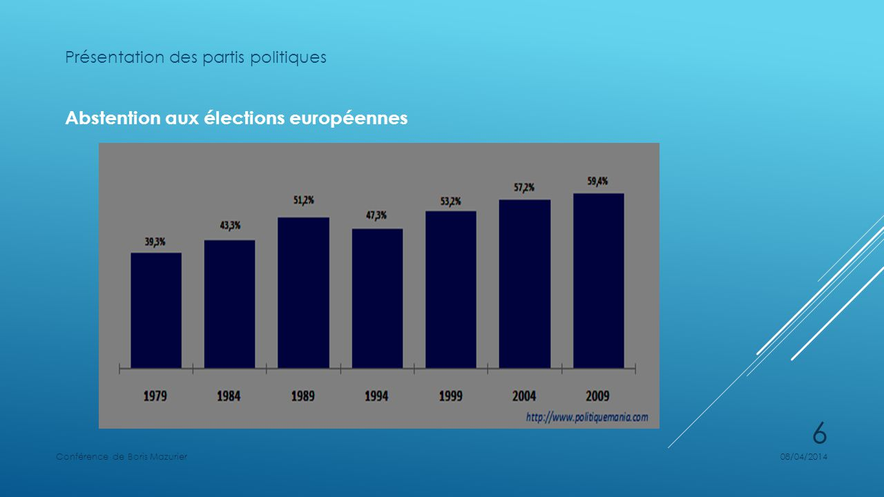 Abstention aux élections européennes