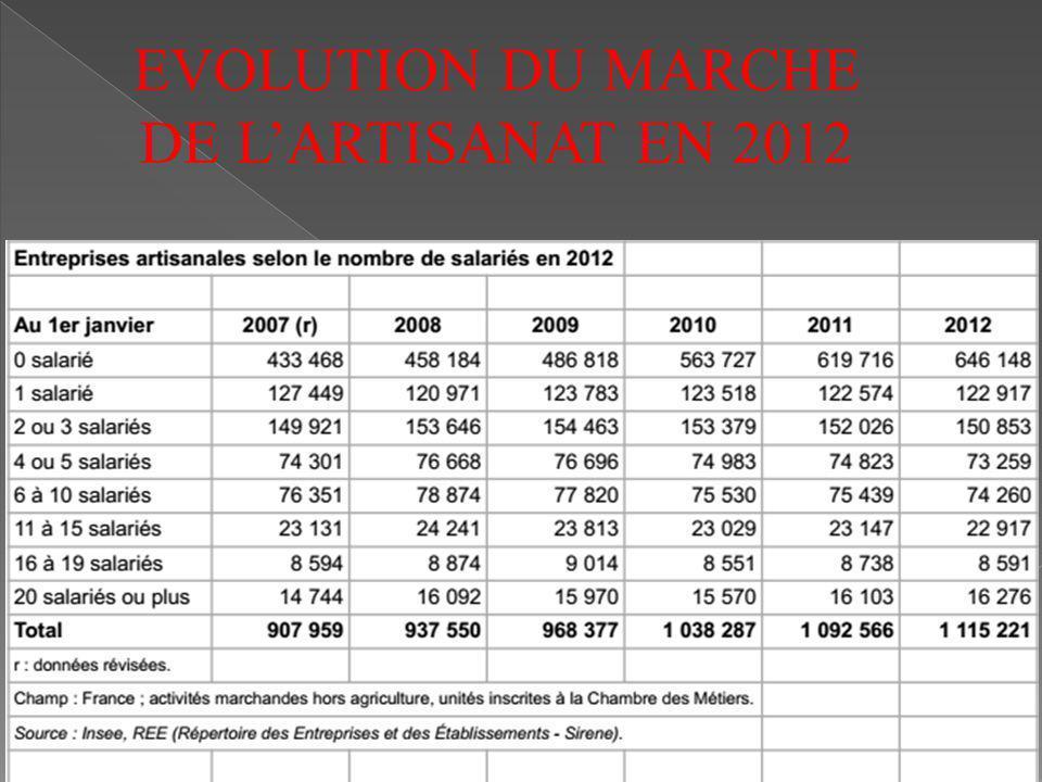 EVOLUTION DU MARCHE DE L'ARTISANAT EN 2012