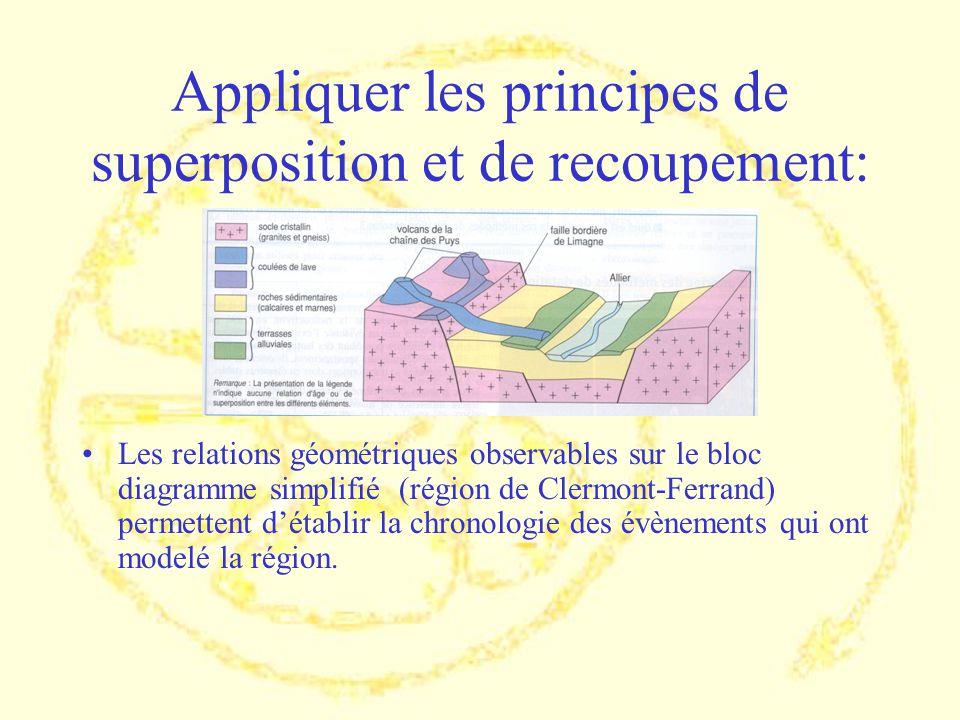 Appliquer les principes de superposition et de recoupement: