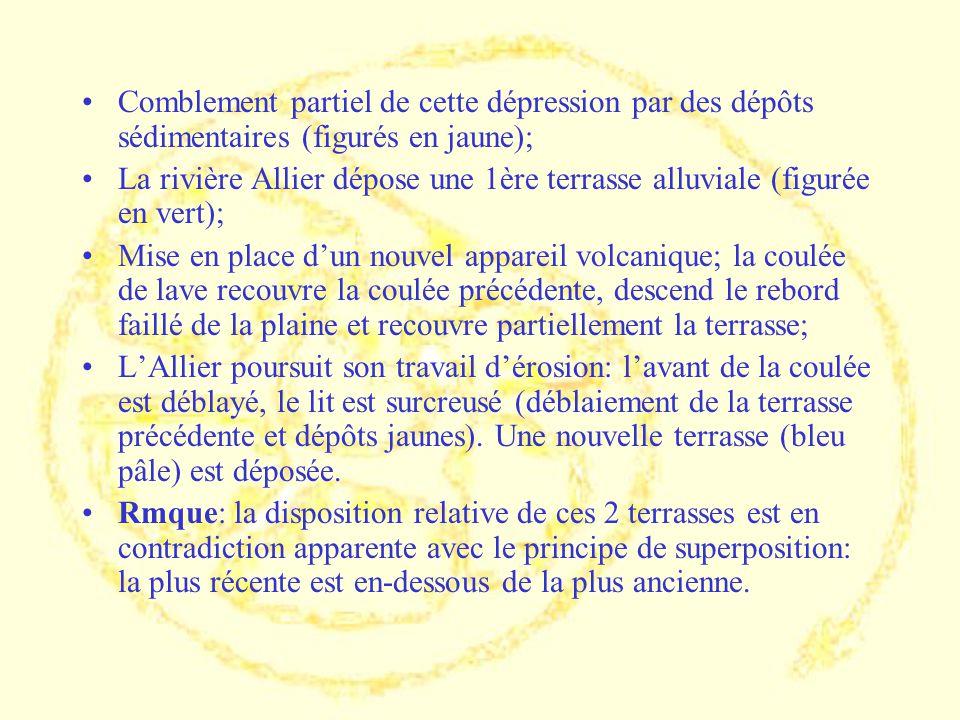 Comblement partiel de cette dépression par des dépôts sédimentaires (figurés en jaune);