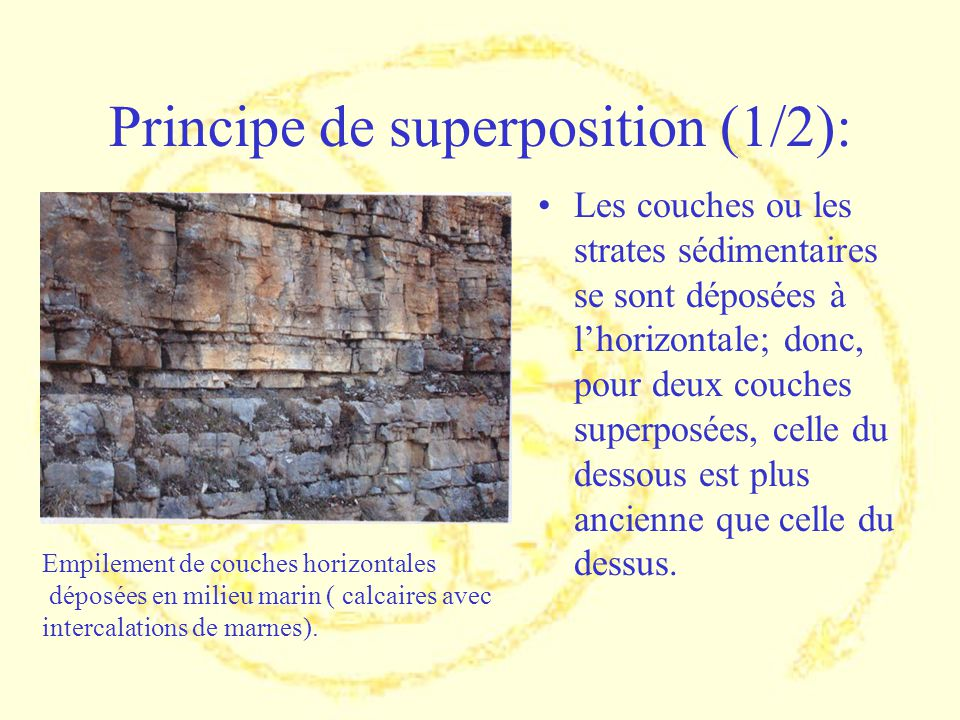 Principe de superposition (1/2):