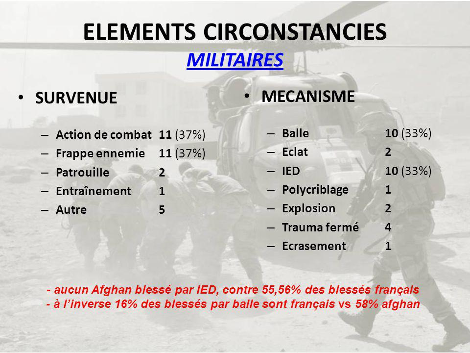 ELEMENTS CIRCONSTANCIES MILITAIRES
