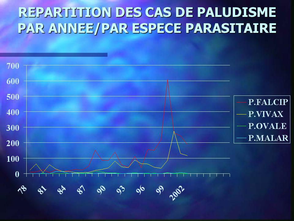 REPARTITION DES CAS DE PALUDISME PAR ANNEE/PAR ESPECE PARASITAIRE