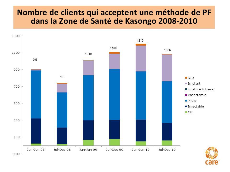 Nombre de clients qui acceptent une méthode de PF dans la Zone de Santé de Kasongo 2008-2010