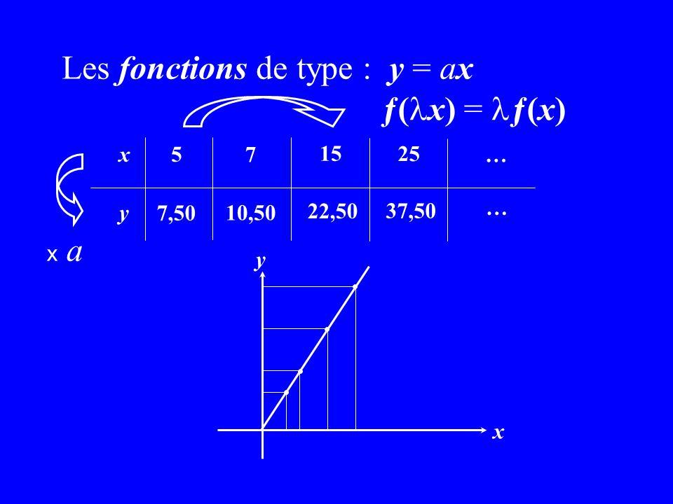 Les fonctions de type : y = ax ƒ(lx) = lƒ(x)