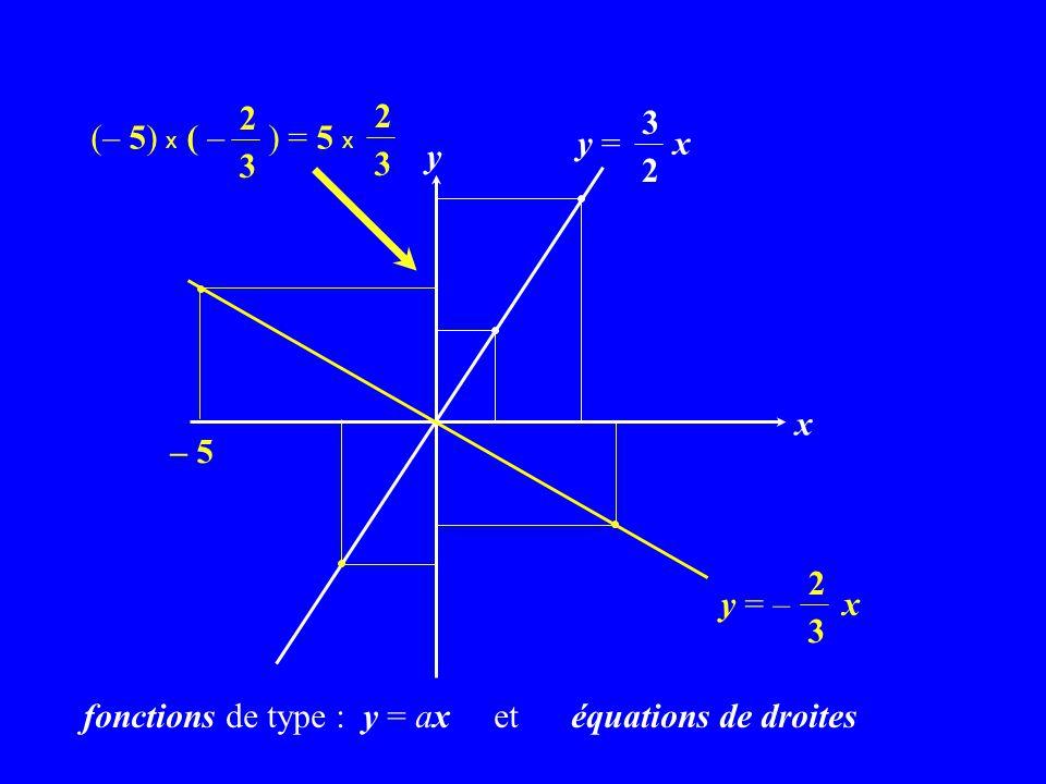 (– 5) x ( – ) = 5 x 2. 3. y = x. 3. 2. y. x. – 5. y = – x. 2. 3.