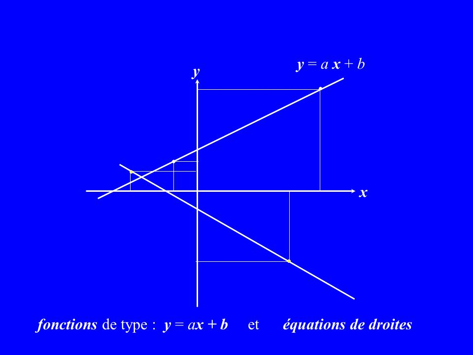 y = a x + b y x fonctions de type : y = ax + b et équations de droites