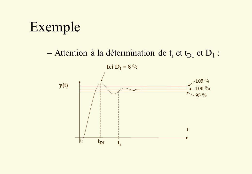 Exemple Attention à la détermination de tr et tD1 et D1 : Ici D1 = 8 %
