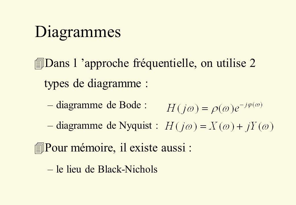 Diagrammes Dans l 'approche fréquentielle, on utilise 2 types de diagramme : diagramme de Bode : diagramme de Nyquist :