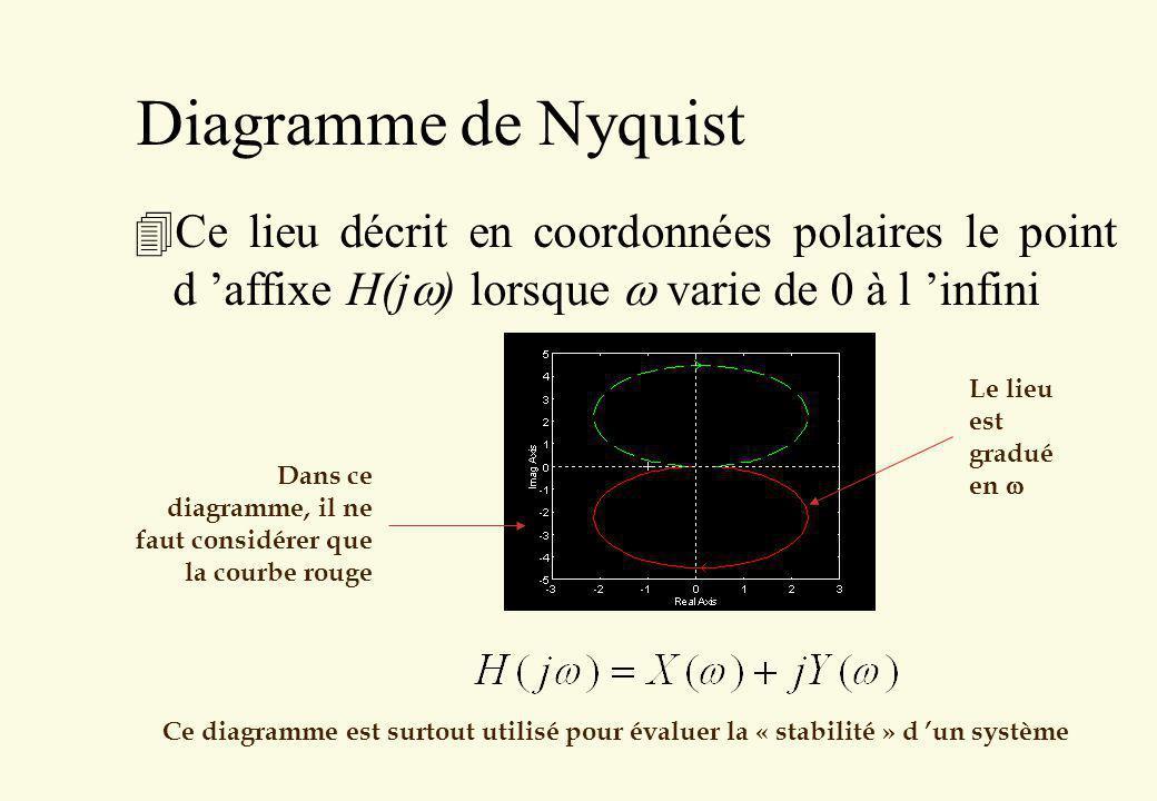 Diagramme de Nyquist Ce lieu décrit en coordonnées polaires le point d 'affixe H(jw) lorsque w varie de 0 à l 'infini.