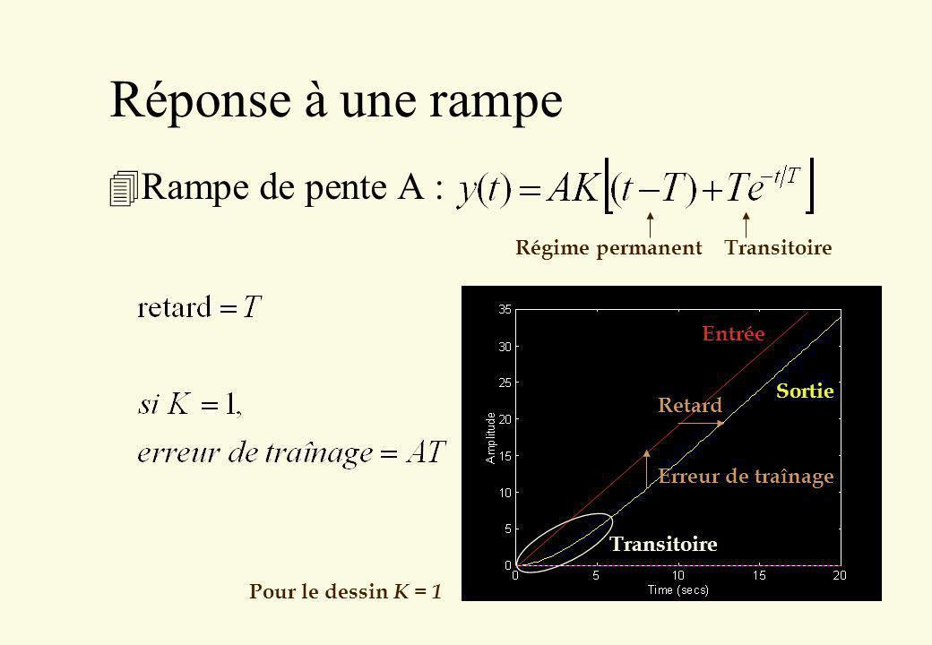 Réponse à une rampe Rampe de pente A : Régime permanent Transitoire