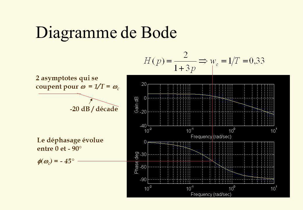 Diagramme de Bode 2 asymptotes qui se coupent pour w = 1/T = wc