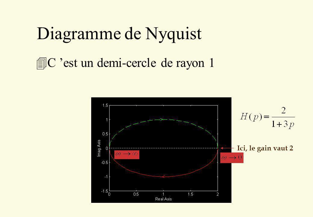 Diagramme de Nyquist C 'est un demi-cercle de rayon 1