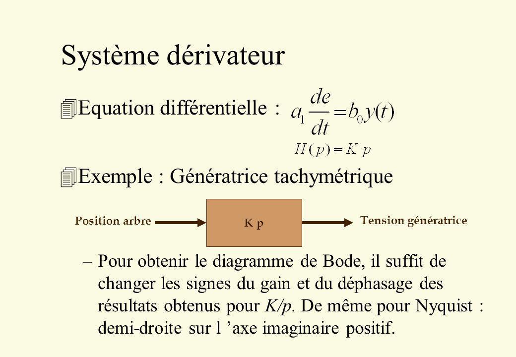Système dérivateur Equation différentielle :
