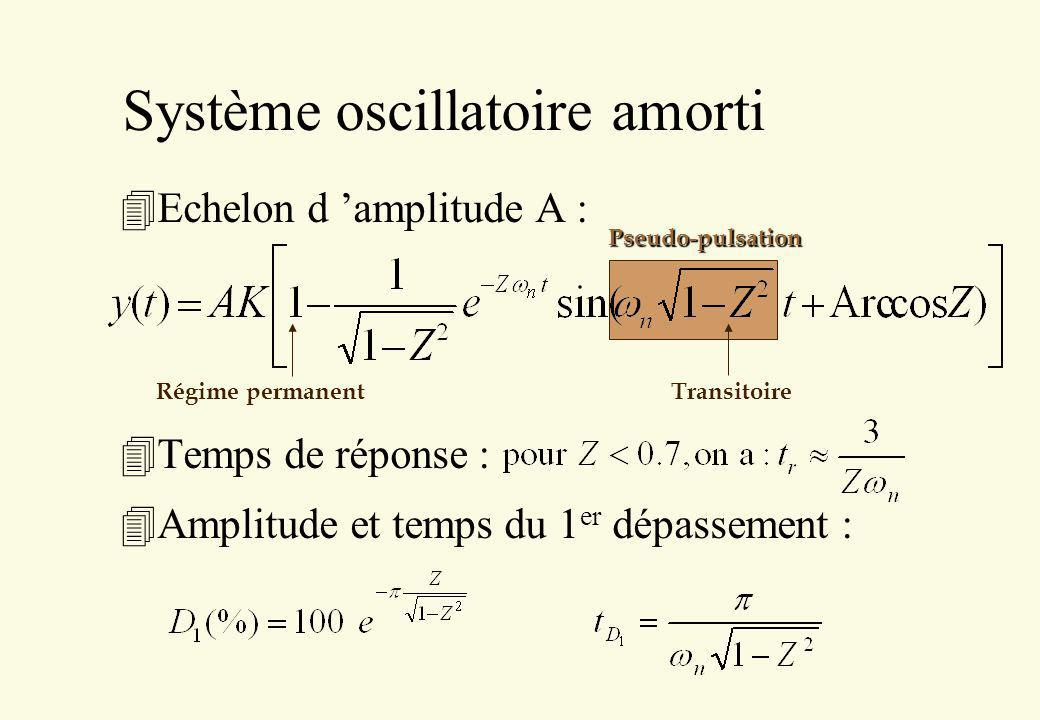Système oscillatoire amorti