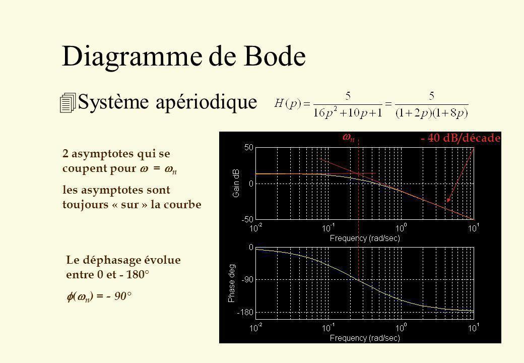 Diagramme de Bode Système apériodique wn - 40 dB/décade