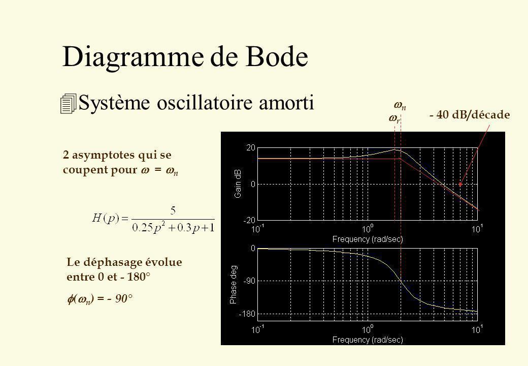 Diagramme de Bode Système oscillatoire amorti wn - 40 dB/décade wr
