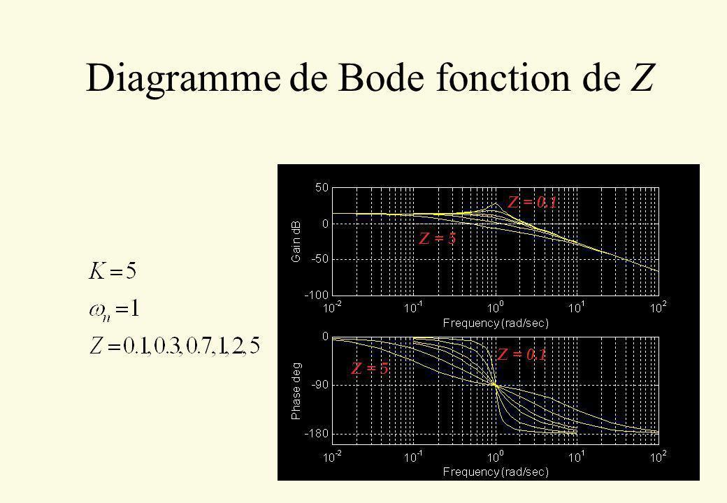 Diagramme de Bode fonction de Z