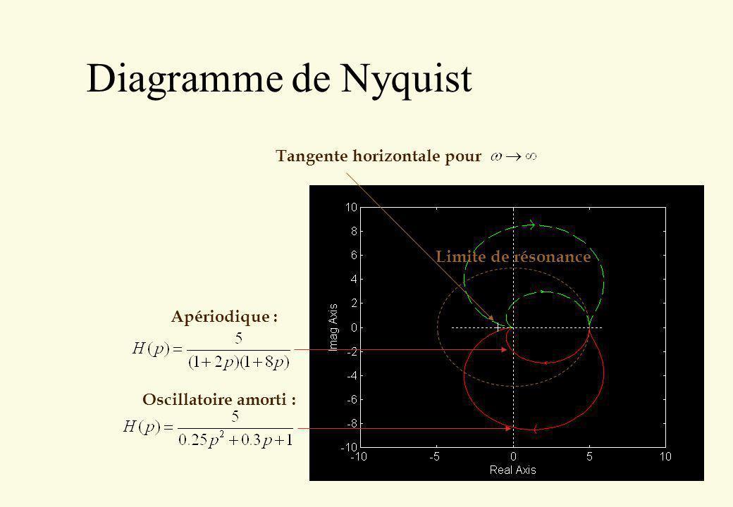 Diagramme de Nyquist Tangente horizontale pour Limite de résonance