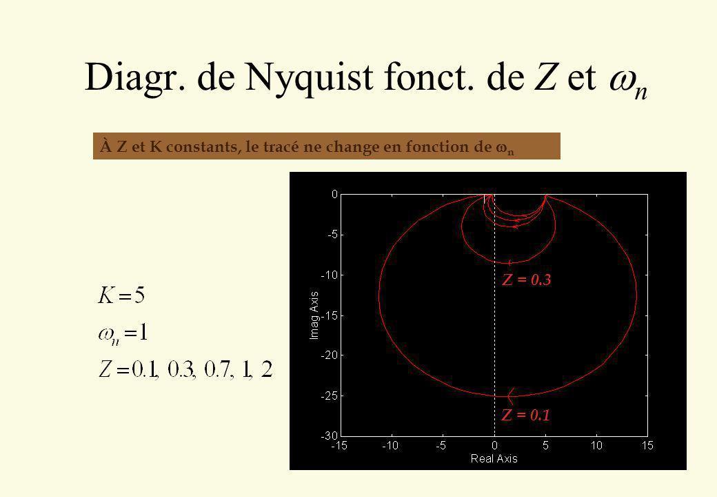 Diagr. de Nyquist fonct. de Z et wn
