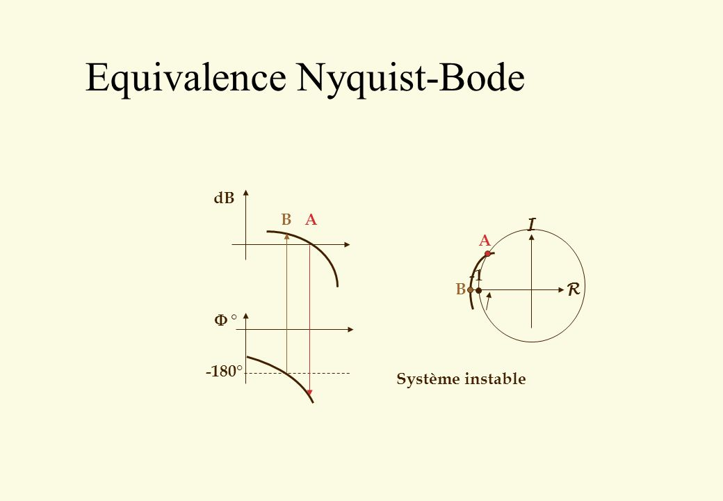 Equivalence Nyquist-Bode